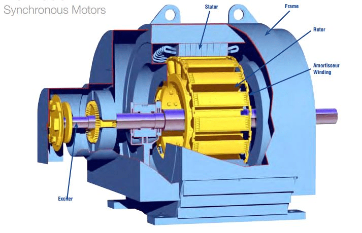 What is a synchronous motor and how do synchronous motor work? What are the principal parts of the synchronous motor