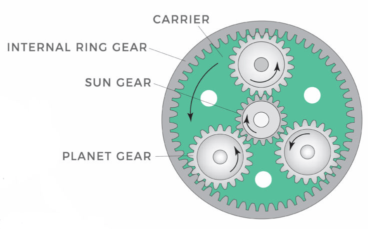 What is planetary gearbox?