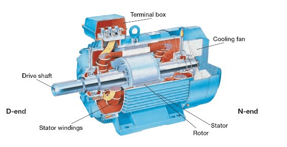 What is an electric motor, and what is the principle of the electric motor? electric motor 2
