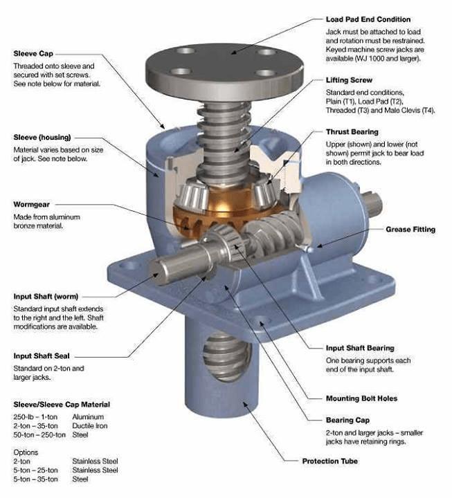 What is a screw jack? what is a screw jack 2